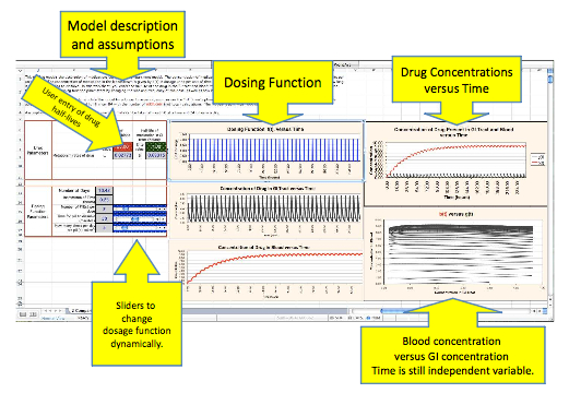 Screenshot of Pharmacokinetics ESTEEM Module highlighting user inputs